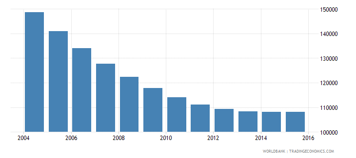 trinidad and tobago population ages 11 16 total wb data