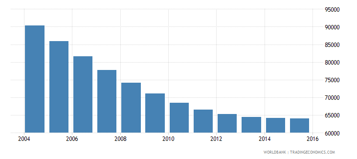 trinidad and tobago population ages 11 17 male wb data