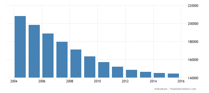 trinidad and tobago population ages 11 18 total wb data