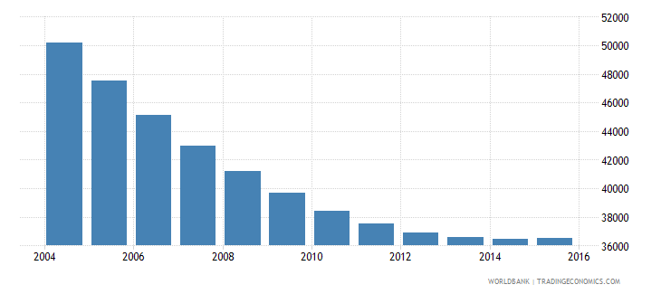 trinidad and tobago population ages 12 15 male wb data