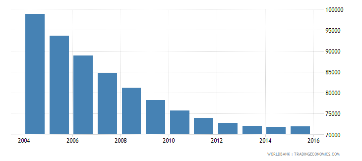 trinidad and tobago population ages 12 15 total wb data