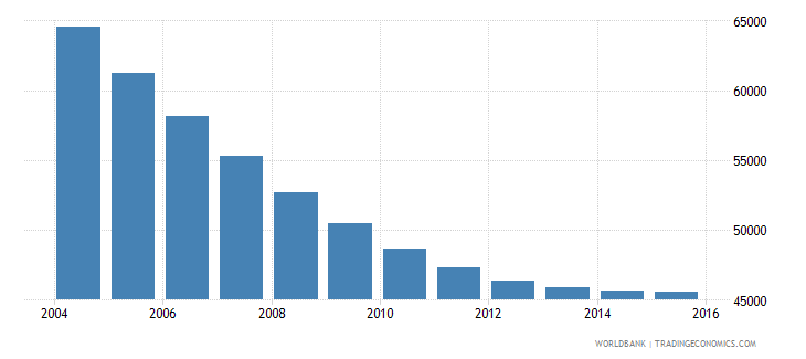 trinidad and tobago population ages 12 16 male wb data