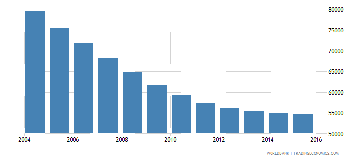 trinidad and tobago population ages 12 17 male wb data
