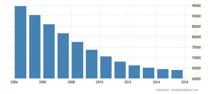 trinidad and tobago population ages 12 18 male wb data