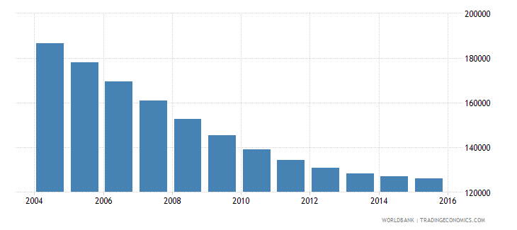 trinidad and tobago population ages 12 18 total wb data