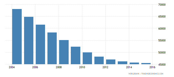 trinidad and tobago population ages 13 17 male wb data