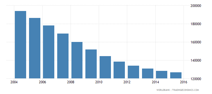 trinidad and tobago population ages 13 19 total wb data
