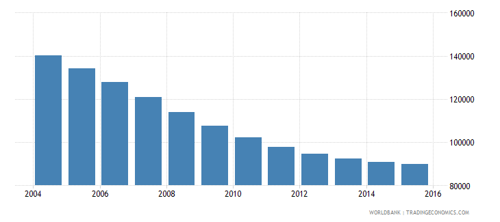 trinidad and tobago population ages 14 18 total wb data