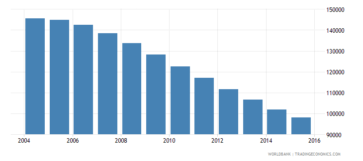 trinidad and tobago population ages 15 24 male wb data
