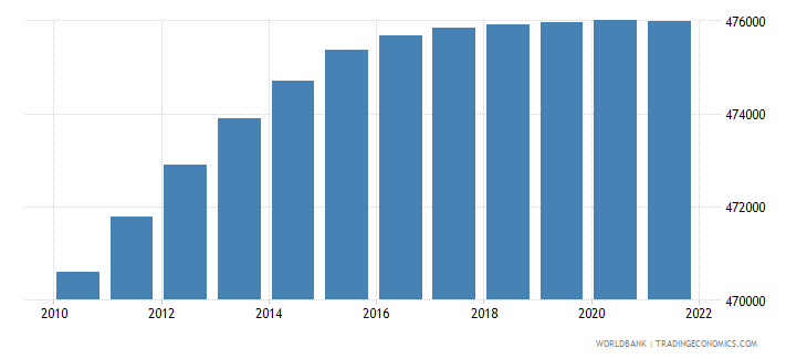 trinidad and tobago population ages 15 64 male wb data