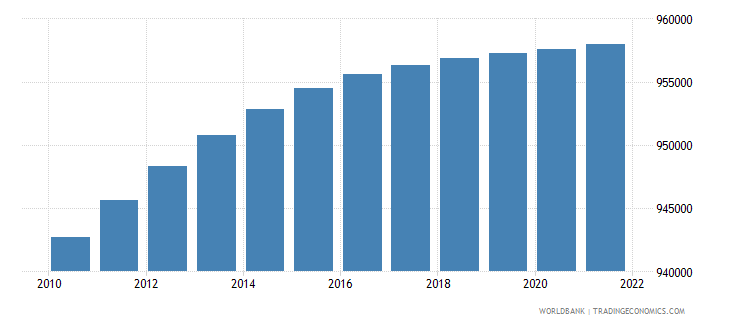 trinidad and tobago population ages 15 64 total wb data