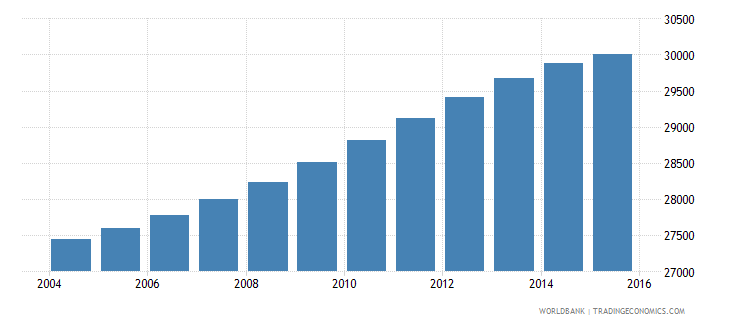 trinidad and tobago population ages 3 5 male wb data