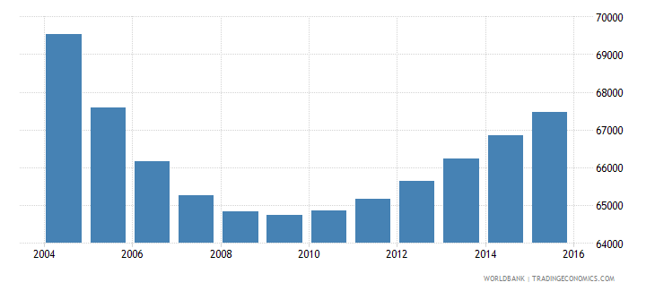 trinidad and tobago population ages 5 11 male wb data