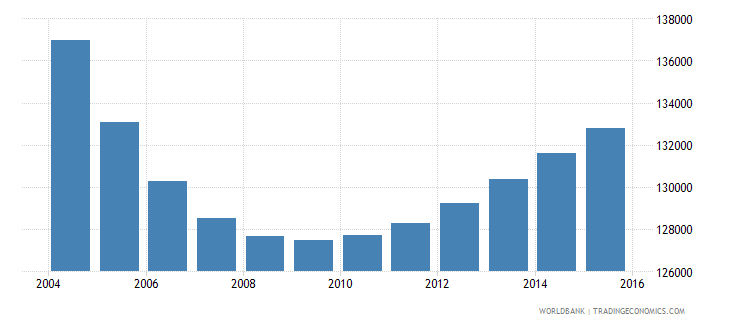 trinidad and tobago population ages 5 11 total wb data