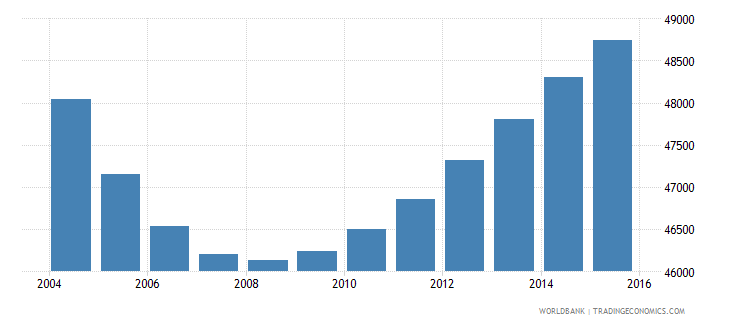 trinidad and tobago population ages 5 9 male wb data