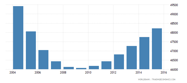 trinidad and tobago population ages 6 10 male wb data