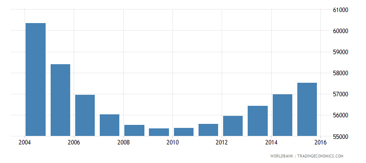 trinidad and tobago population ages 6 11 male wb data