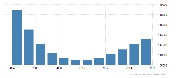 trinidad and tobago population ages 6 11 total wb data