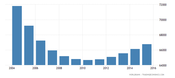 trinidad and tobago population ages 6 12 male wb data