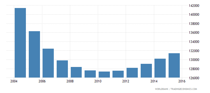 trinidad and tobago population ages 6 12 total wb data
