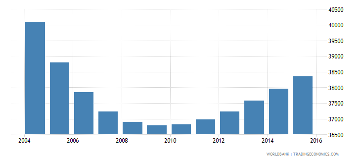 trinidad and tobago population ages 7 10 male wb data