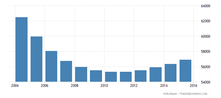trinidad and tobago population ages 7 12 male wb data