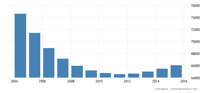 trinidad and tobago population ages 7 13 male wb data