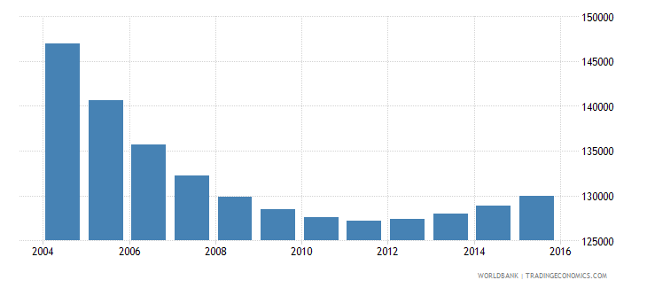 trinidad and tobago population ages 7 13 total wb data
