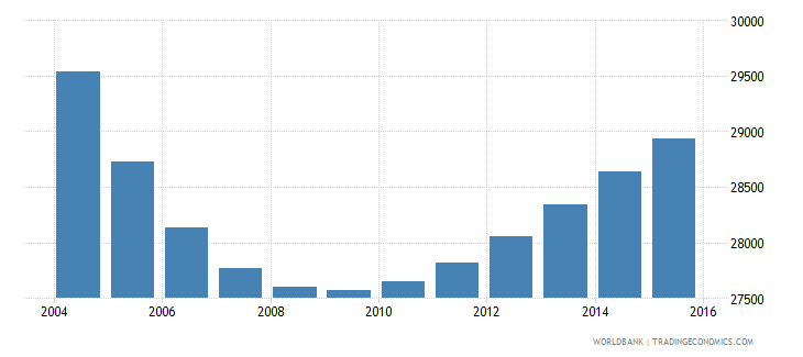 trinidad and tobago population ages 7 9 male wb data