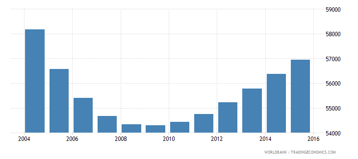 trinidad and tobago population ages 7 9 total wb data