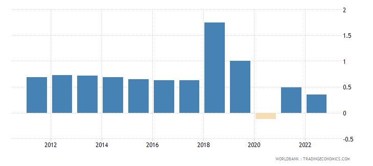 trinidad and tobago population growth annual percent wb data