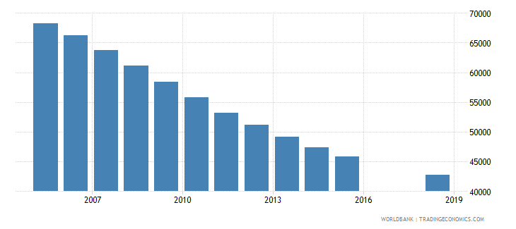 trinidad and tobago population of the official age for tertiary education female number wb data