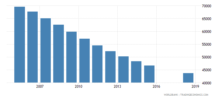 trinidad and tobago population of the official age for tertiary education male number wb data
