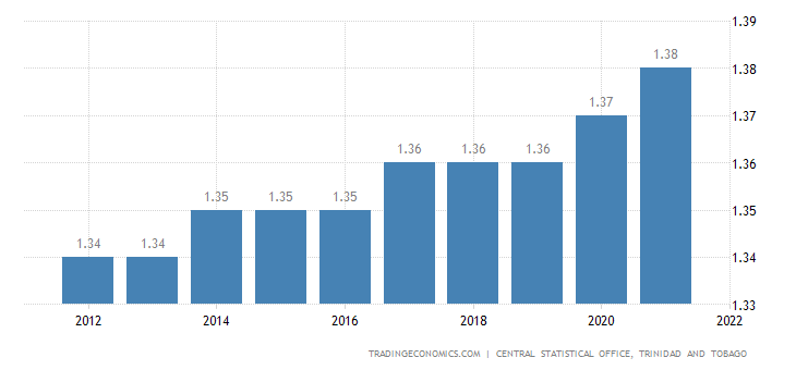 Trinidad and Tobago Population