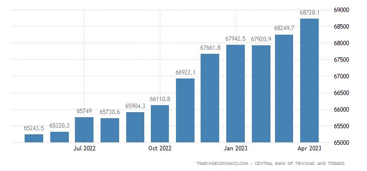 Trinidad And Tobago Private Sector Credit