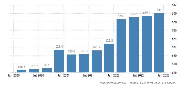 Trinidad And Tobago Producer Prices