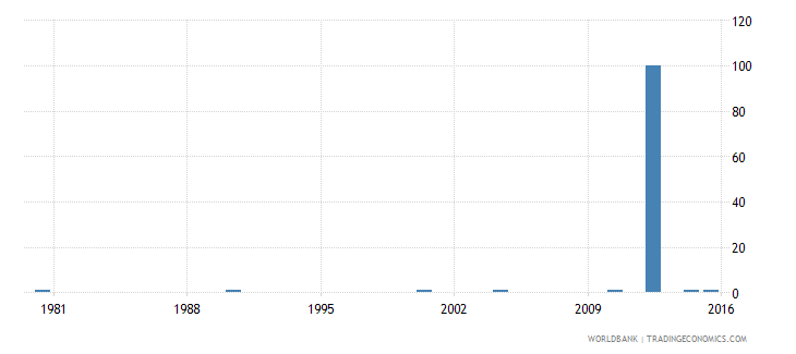 trinidad and tobago ratio of young literate females to males percent ages 15 24 wb data