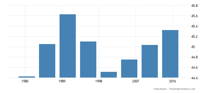 trinidad and tobago rural population male percent of total wb data