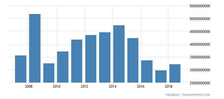 trinidad and tobago tax revenue current lcu wb data