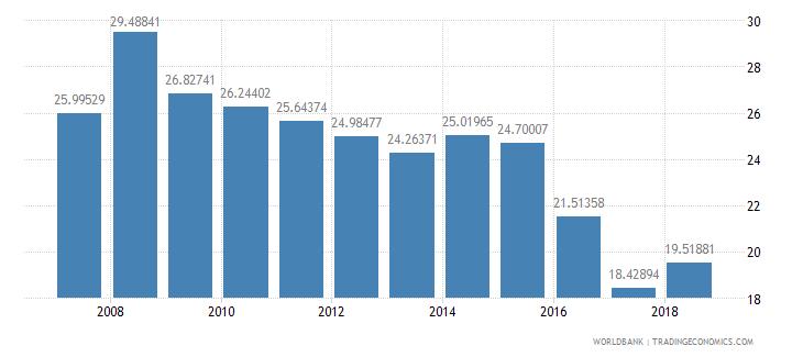 trinidad and tobago tax revenue percent of gdp wb data