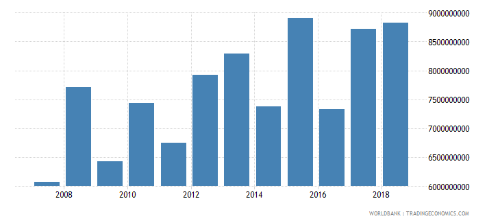 trinidad and tobago taxes on goods and services current lcu wb data