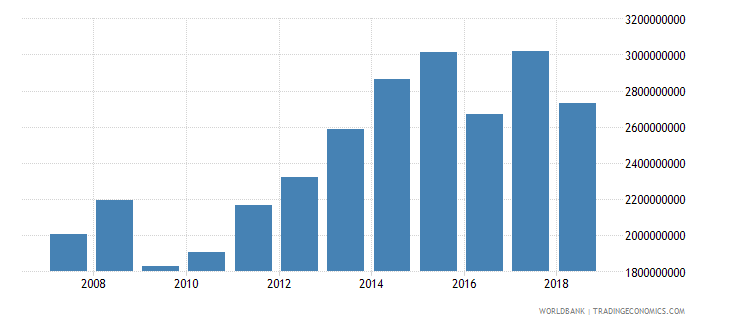 trinidad and tobago taxes on international trade current lcu wb data