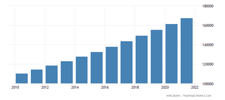trinidad and tobago total population for age 65 and above only 2005 and 2010 in number of people wb data