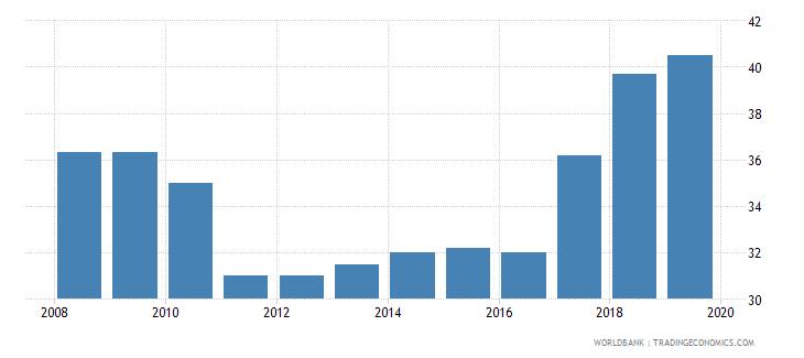 trinidad and tobago total tax rate percent of profit wb data