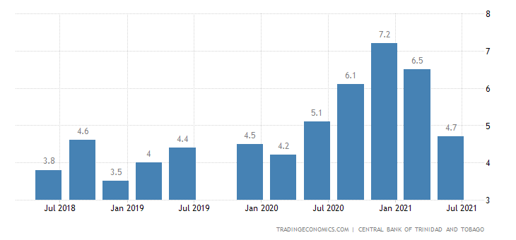 Trinidad and Tobago Unemployment Rate