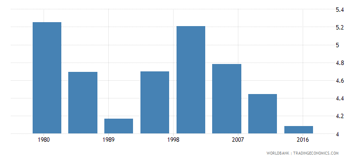 trinidad and tobago urban population male percent of total wb data