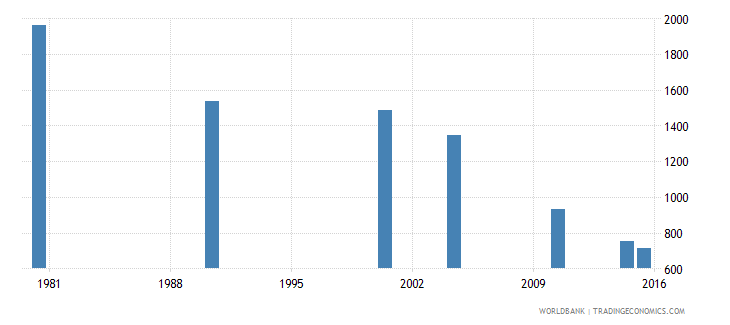 trinidad and tobago youth illiterate population 15 24 years both sexes number wb data