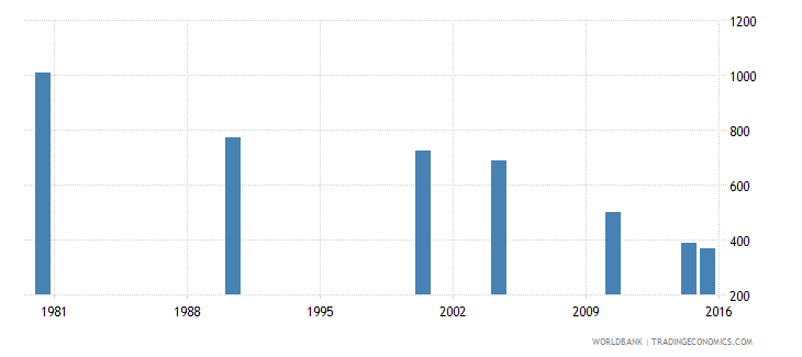 trinidad and tobago youth illiterate population 15 24 years male number wb data