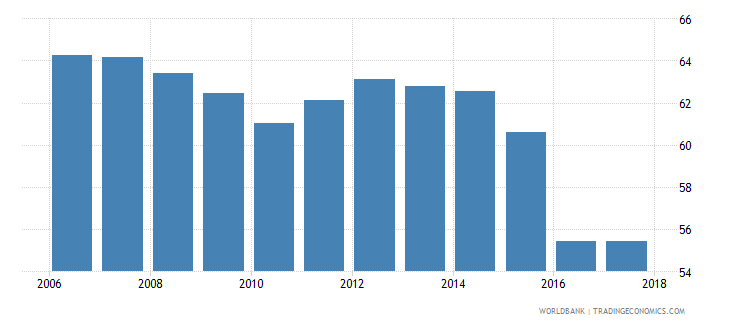 tunisia 5 bank asset concentration wb data
