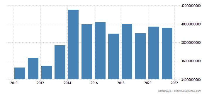 tunisia adjusted net national income us dollar wb data